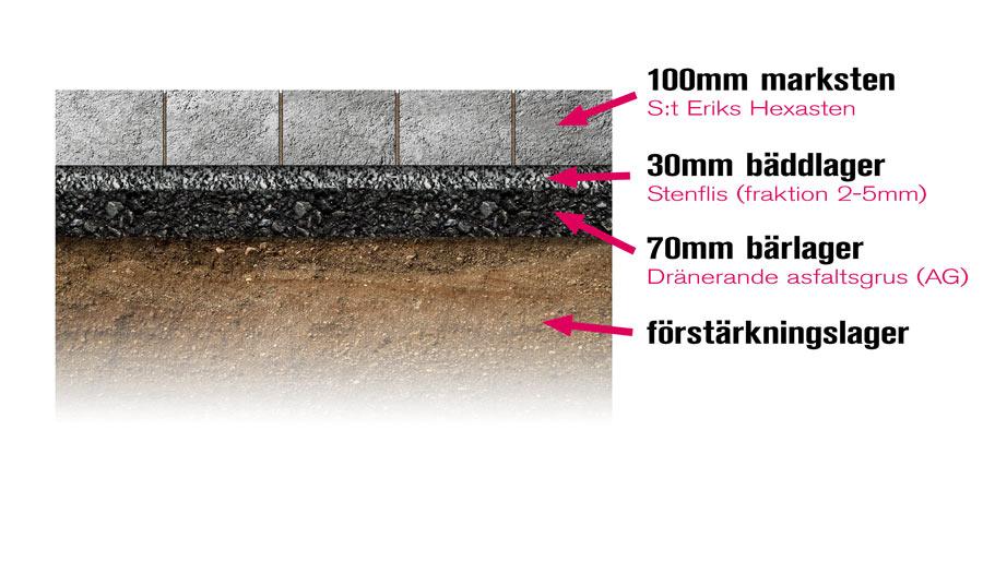 Schematisk skiss om hur en asfaltsgrund byggs upp av förstärkningslager, dränerande bärlager, bäddlager och marksten