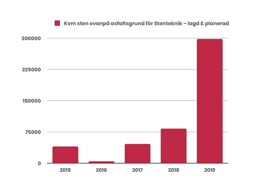 En graf som visar utvecklingen för hur många kvadratmeter låsbar marksten på asfaltsgrund som Stenteknik lägger på per år, historiskt och framåt.