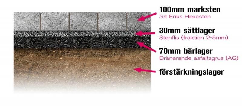 """Illustration över hur vi underbygger en yta med """"AG"""" (asfaltsgrus)."""